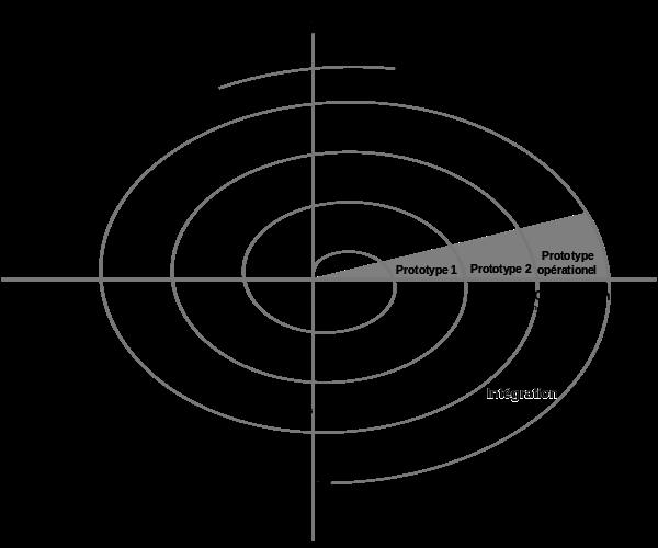 Modèle Spirale Boehm